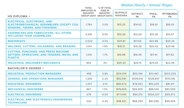 Buffalo Niagara workforce salary comparison