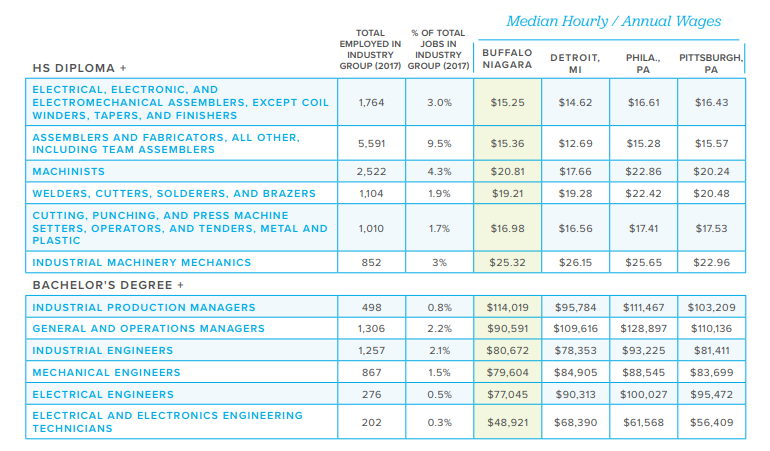 Buffalo Niagara workforce salary comparison